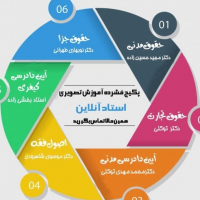 Iranian's Master Compact Video Tutorial Online Pack